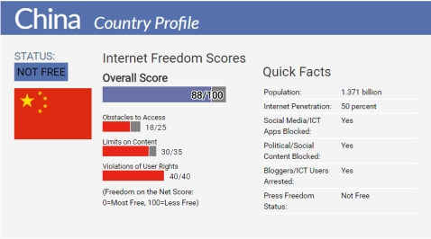 china-internet-freedom